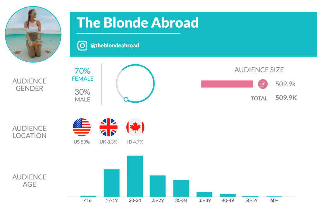 Travel blogger The Blonde Abroad's statistics