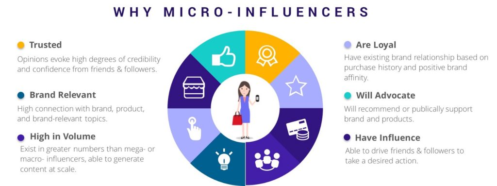 Micro-Influencers Graphic